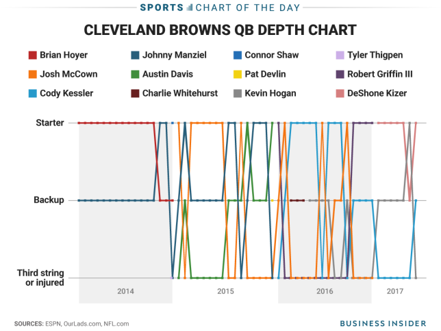 Sports: The Cleveland Browns' mind-boggling quarterback situation is actually getting worse